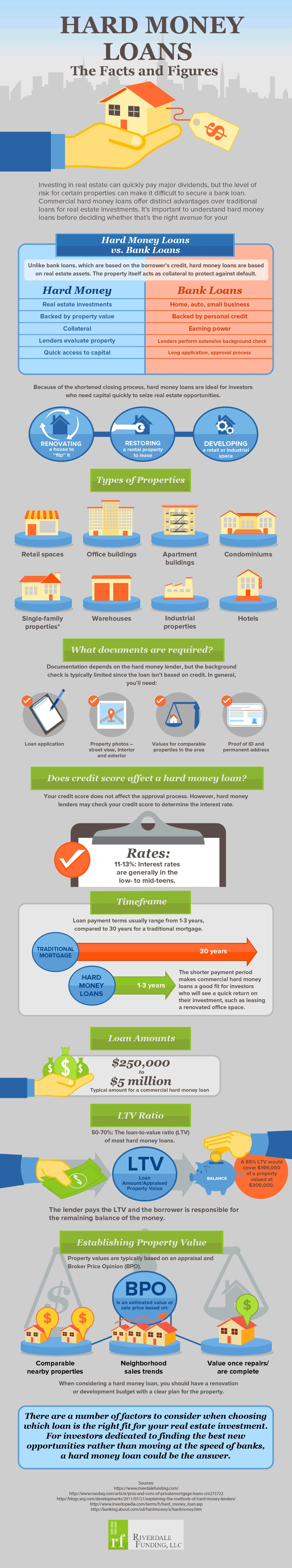 infographic_hard_money_loans